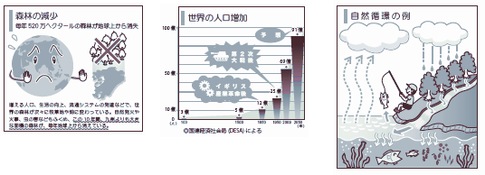 サンプル画像:図解、図表、イラスト作成(環境教育系)